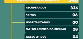 SECRETARIA DE SAÚDE DE PALMINÓPOLIS INFORMA: BOLETIM CORONA VÍRUS 04/05/2021.